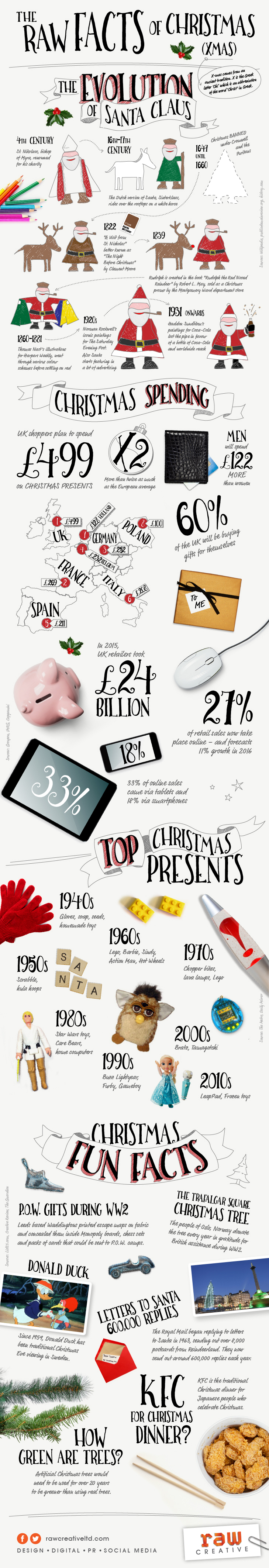 The Raw Facts of Christmas infographic